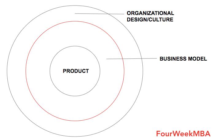 product-business-model-culture-framework