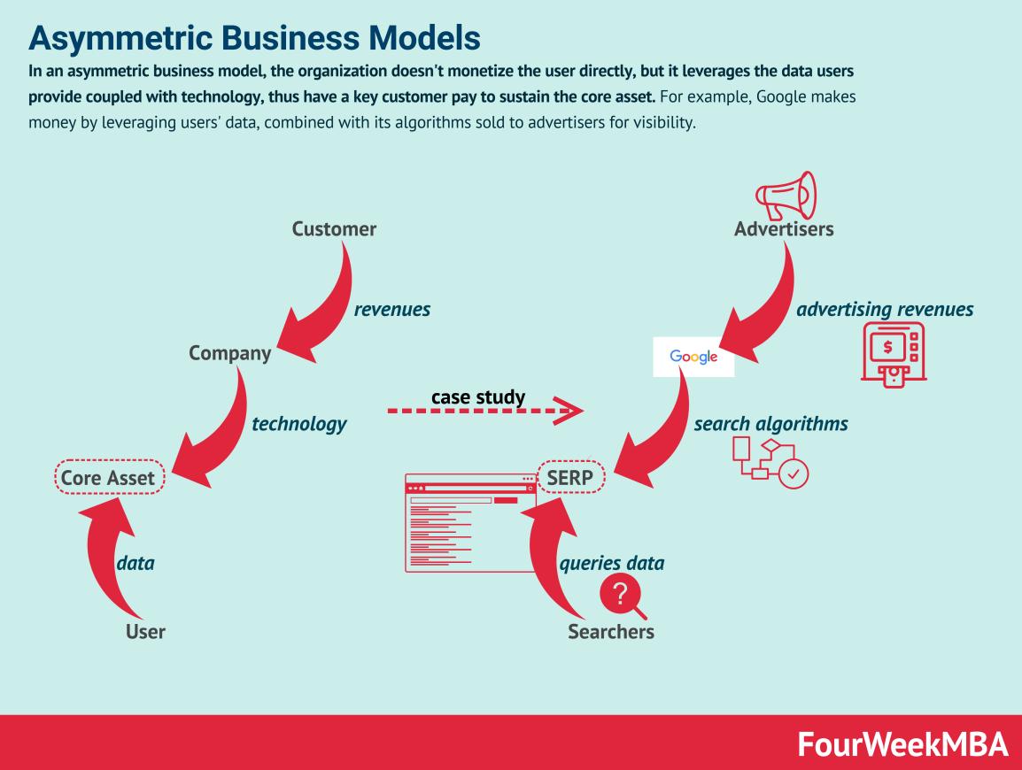 asymmetric-business-models