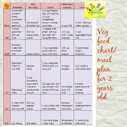 Vegetarian food chart meal plan for 2 year old 18 24 month 2 years old toddler food chart veg forumfinder Choice Image