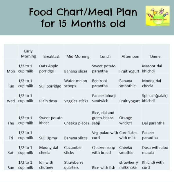 15 (12-18) months Food Chart / Meal Plan/ Food Chart for