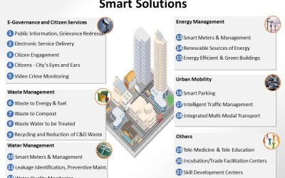 Smart City Mission, decoded.