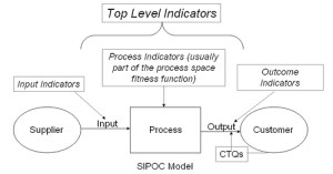 SIPOC Diagram Video and Download