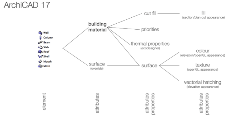 Auditing your ArchiCAD Model using Building Materials and Surfaces