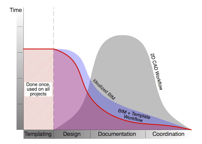 BIM with templates