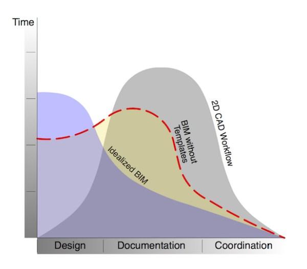 BIM without templates