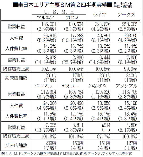 東日本エリア主要SM(2〜3月期決算)の第2四半期業績