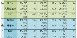 即席麺 2017上期JAS生産量