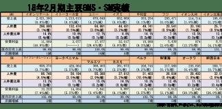 大手量販 2018年2月期業績(GMS・SM)
