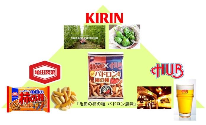 亀田の柿の種 パドロン風味 キリン 亀田製菓 HUB