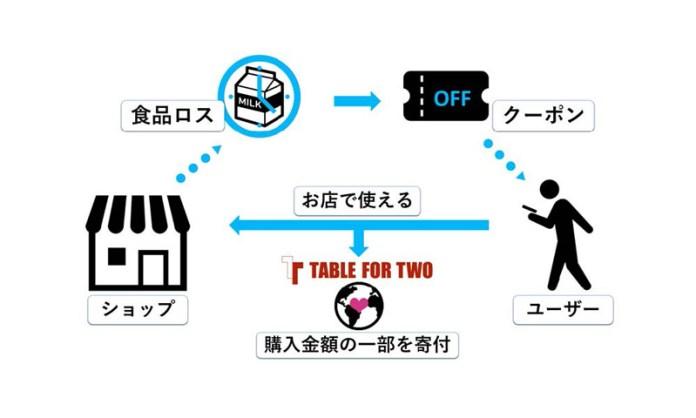 ポプラ No Food Loss 生活彩家貿易センタービル店 食品ロス削減
