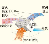 熱交換換気扇の仕組み