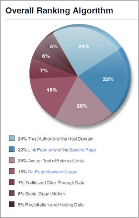 ה-Ranking Factors על-פי SEOMoz