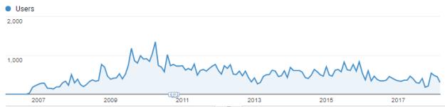 תנועה לדפי תגיות 2007-2017