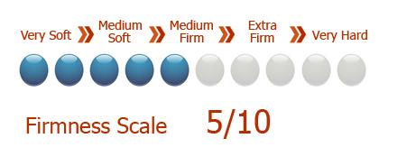 Mattress Firmness Scale Medium Firm