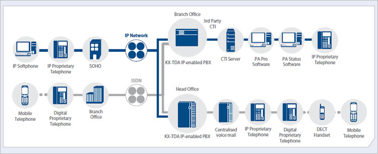 Panasonic KX-TDA Network