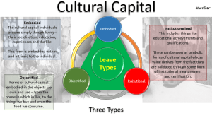 Cultural Capital PowerPoint. Click to download