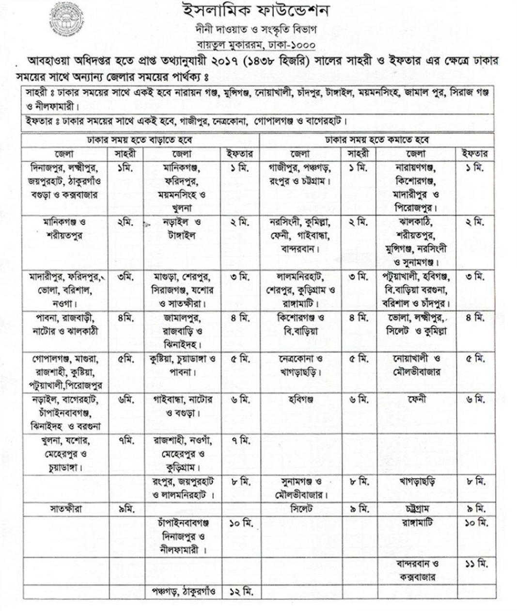 Ramadan Iftar Time Table 2017 Bangladesh Time Adjust Different Region