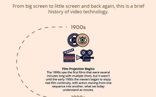 A Brief History of Video Technology [Infographic]