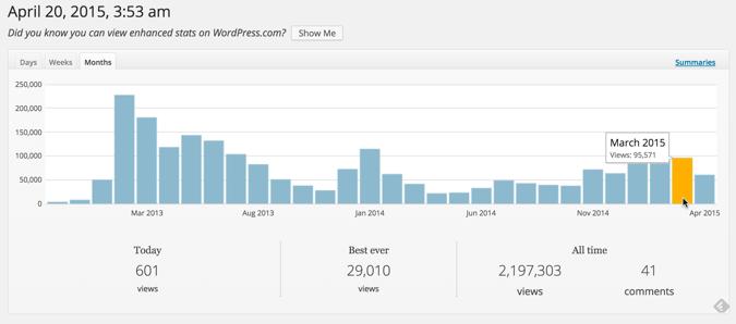 Micro niche site traffic