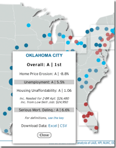 OKC's Report Card on Economic Security