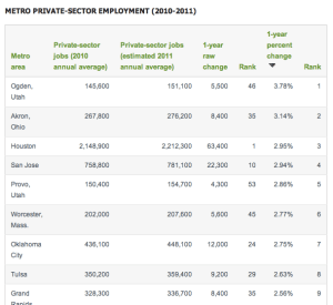 Private-sector jobs gains in 2011 – Guess Who's in the Top 10