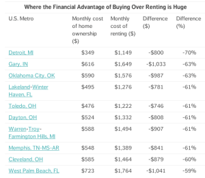 Renting vs Buying in OKC – The Cold, Hard Facts