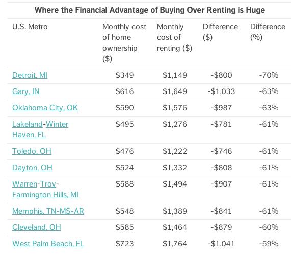 Oklahoma City rental prices versus purchasing