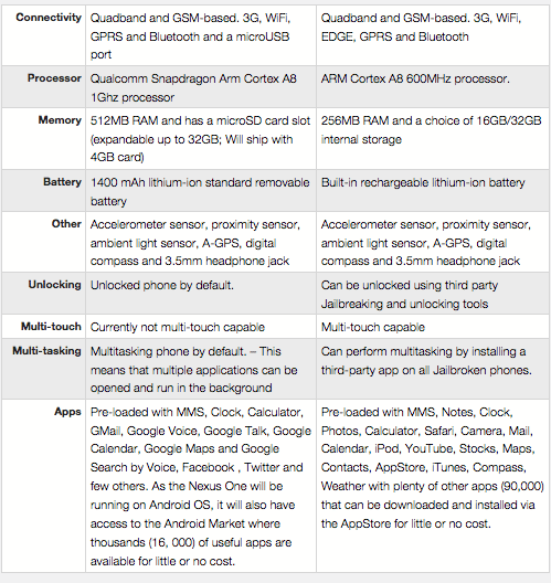 Nexus One vs iphone 2.jpg - Google lança o celular Nexus One
