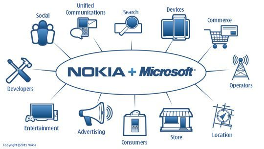 Nokia Microsoft Windows Phone 7 - Especial: Nokia adota o Windows Phone 7