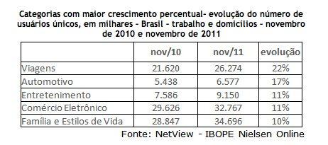 Captura de Tela 2011 12 23 às 10.00.05 - Número de brasileiros com acesso à internet cresce 17%
