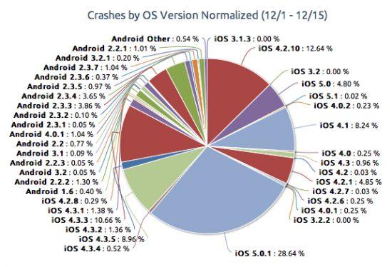 crashes ios android piegraph1 550x374 - iPhones e Androids: qual é o mais estável?