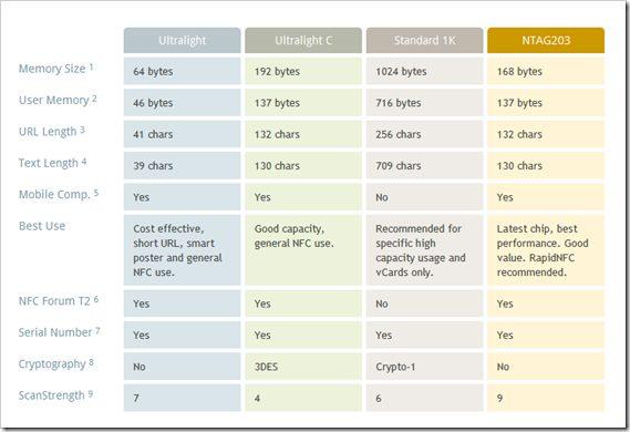 image thumb14 - O guia completo para Near Field Communication (NFC): como funciona, o que faz e muito mais