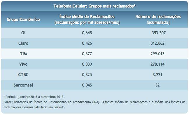 Captura de Tela 2014 02 03 às 20.47.59 - Telefonia celular lidera ranking de reclamações da Anatel; Oi é a pior colocada