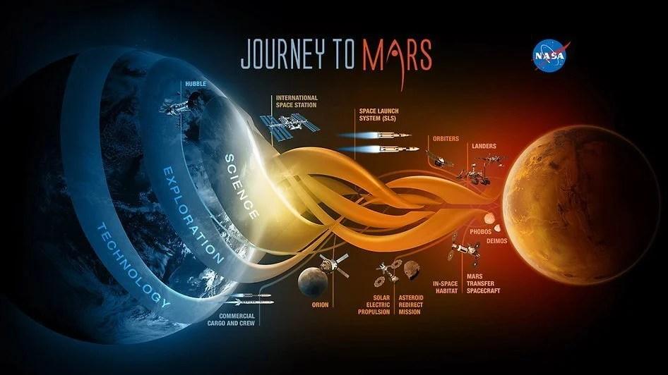 journey to mars nasa marte - NASA divulga informações sobre viagem tripulada a Marte