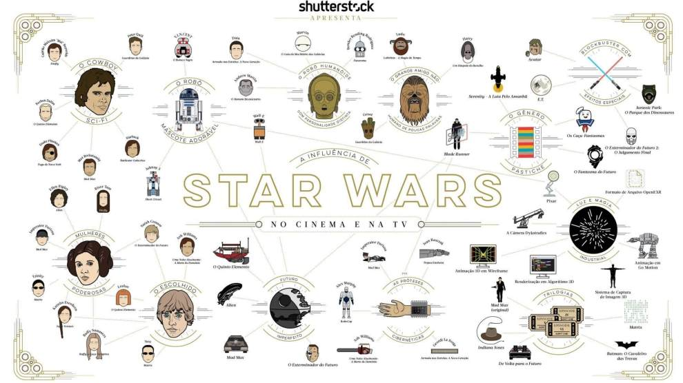 "Infográfico: a ""força"" que Star Wars exerce no Cinema e TV 6"