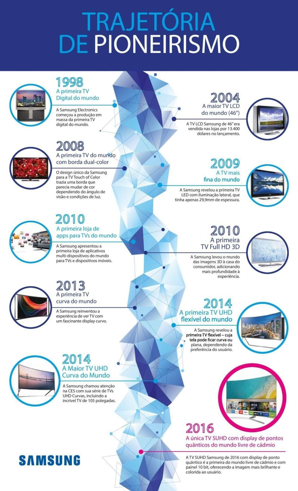 samsung look first infographic v7 - Infográfico conta a história de inovações das TVs Samsung