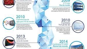 Infográfico conta a história de inovações das TVs Samsung 14