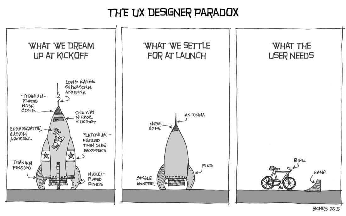 UX: Entenda como estas duas letras mudam como você interage com a tecnologia