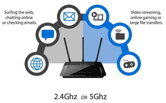 dualband - ROTEADORES: entenda a diferença entre WiFi 2,4 GHz e 5 GHz