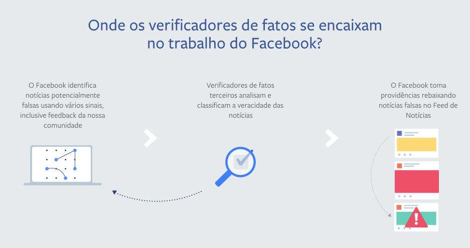 Facebook vai lançar sistema de verificação de notícias no Brasil