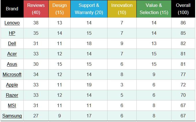 As melhores e piores marcas de notebook em 2018