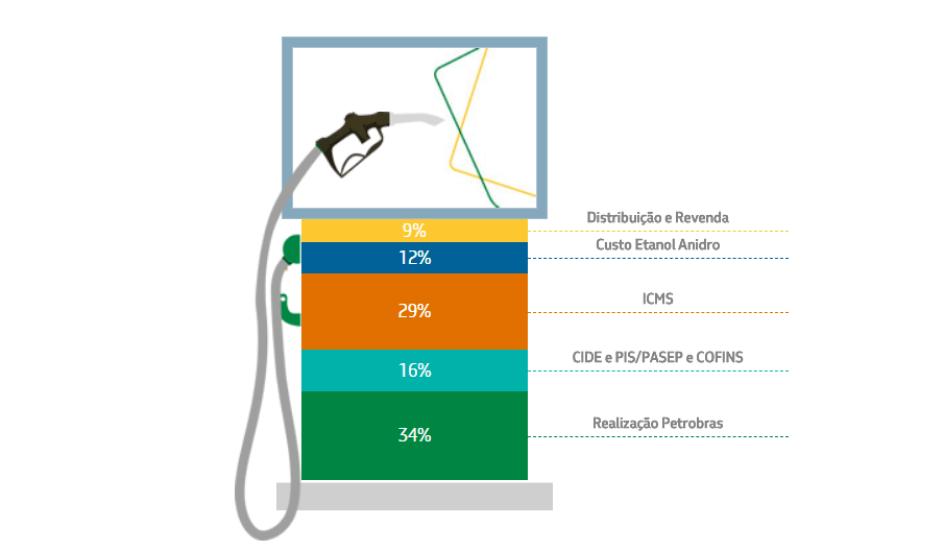 Preço da gasolina: entenda como o valor é definido no Brasil