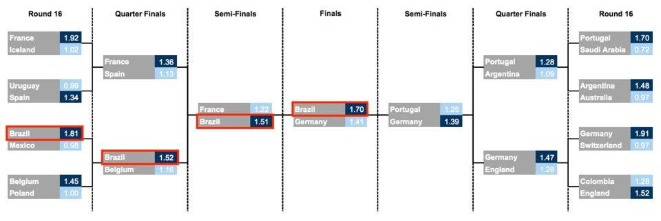 25 1 - Inteligência artificial prevê que o Brasil será campeão da Copa do Mundo