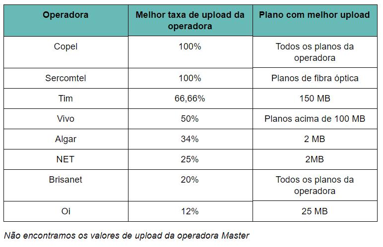 internet 4 - Confira as melhores internets Banda Larga no Brasil para jogar online