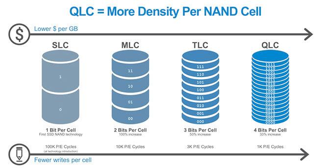 Samsung inicia produção de SSD de 4TB com QLC mais acessíveis 5