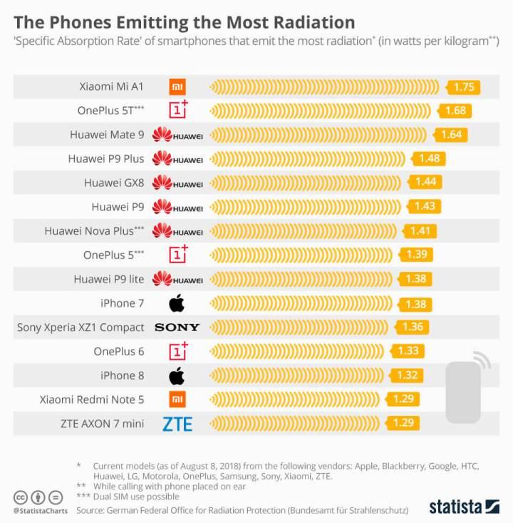 chartoftheday 12797 the phones emitting the most radiation n 720x733 - Descubra quais são os smartphones que mais emitem radiação