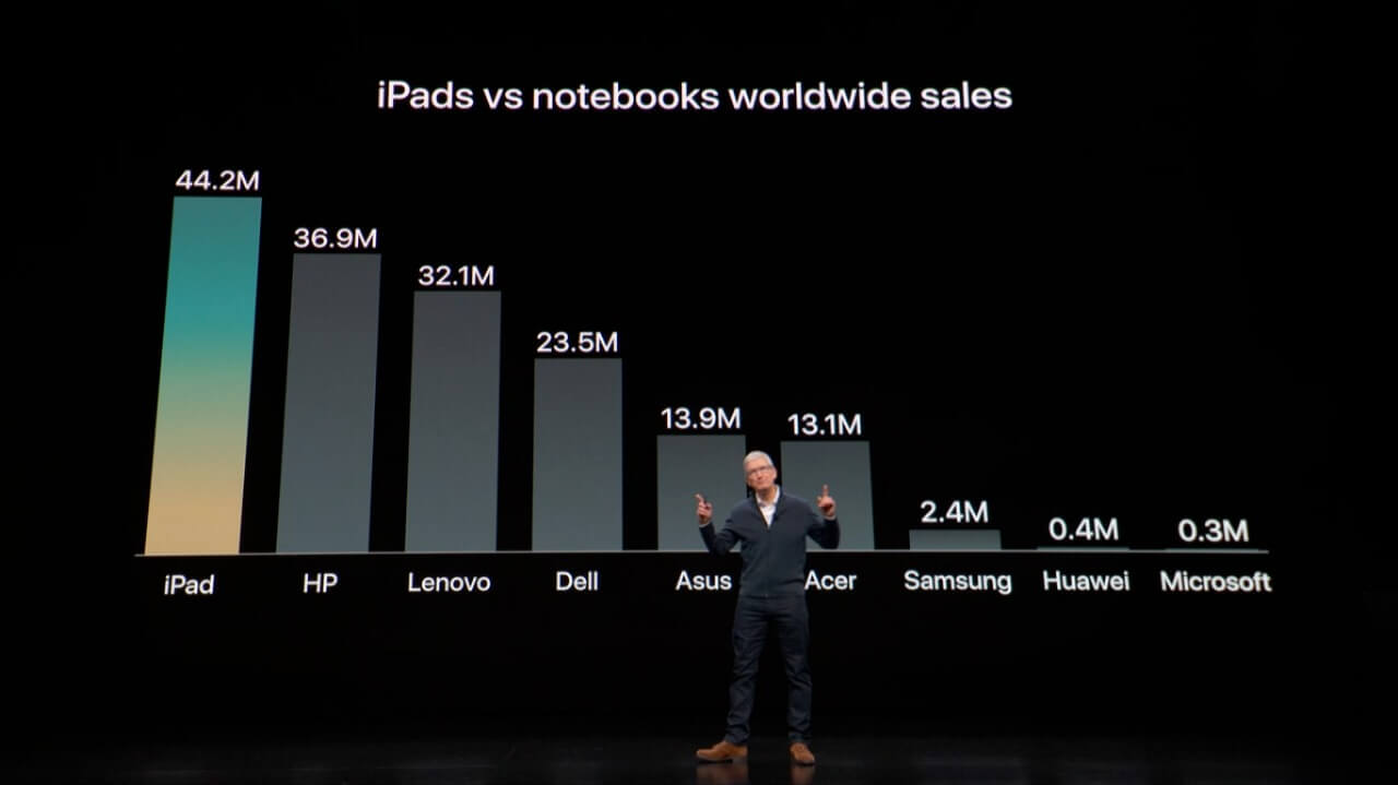 IPad é o tablet e o computador mais vendido do mundo