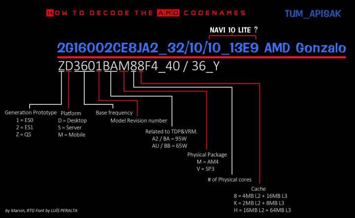 especificações do AMD Gonzalo, provável processador do PS5