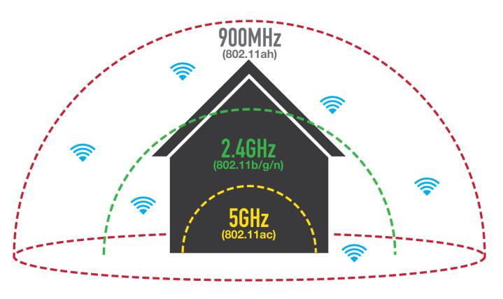 Foto mostra o raio de um wi-fi baseado na sua frequência de gigahertz