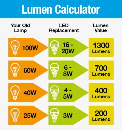Calculadora de Lumens